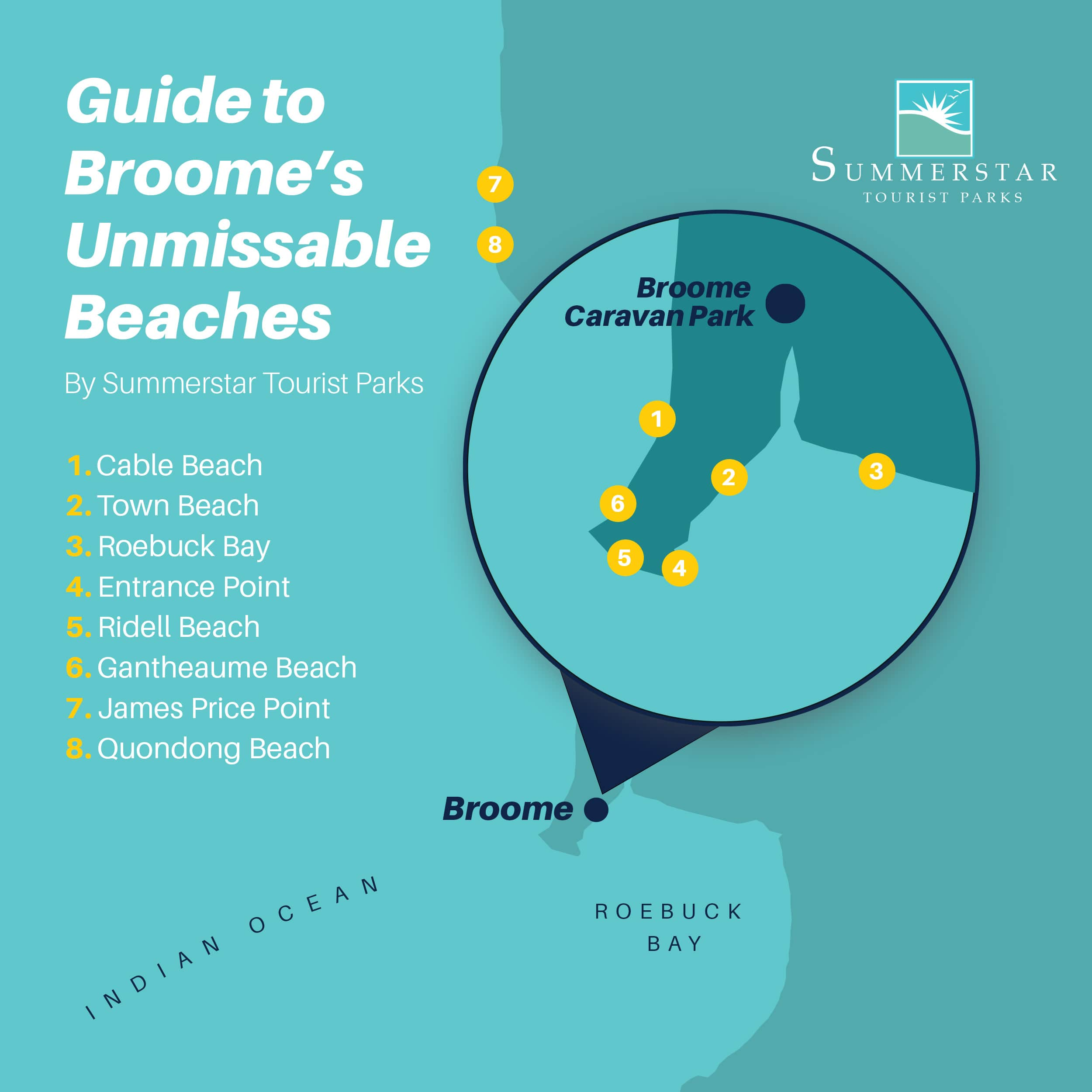 Infographic listing the best Broome beaches, Western Australia.