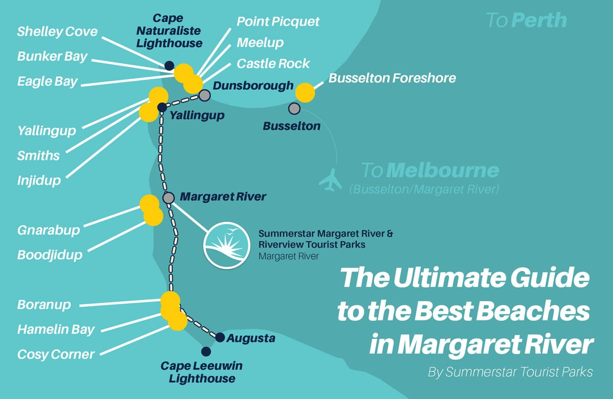 Infographic - The Ultimate Guide to the Best Beaches in Margaret River.