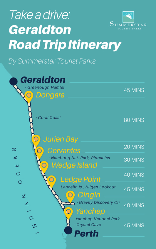 Perth to Geraldton road trip itinerary map.