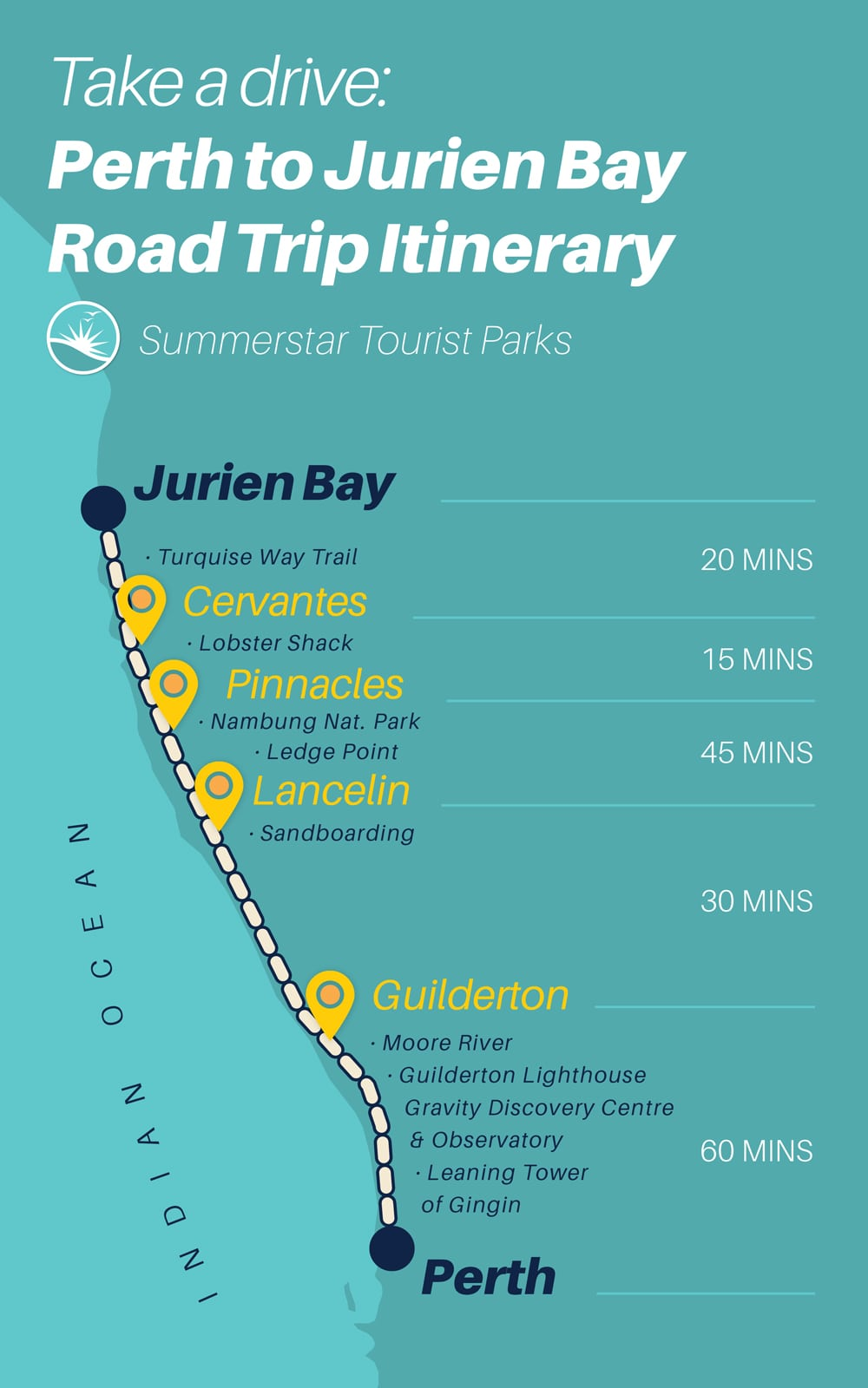 perth to jurien bay road trip itinerary infographic