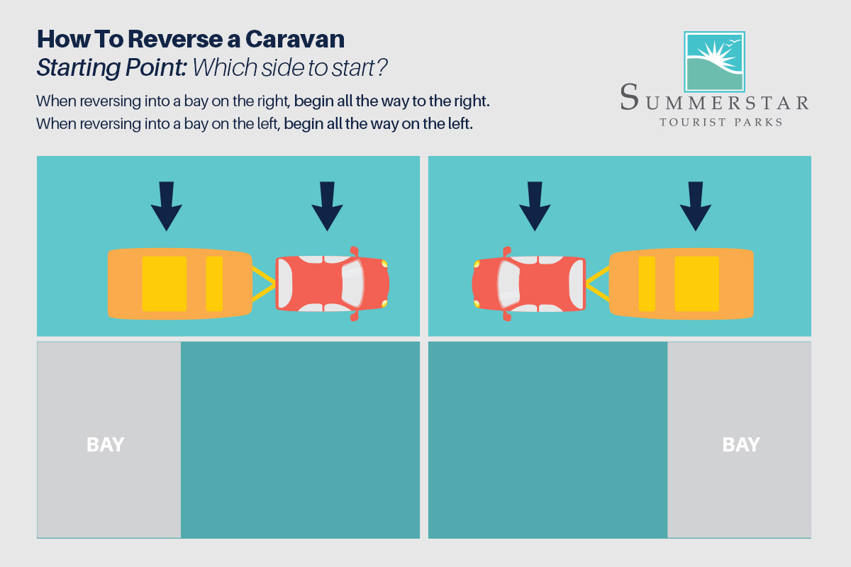 Caravan reversing starting point guide.